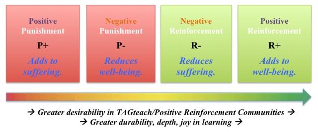 Positive Reinforcement Spectrum Buddhist style for blog jpg