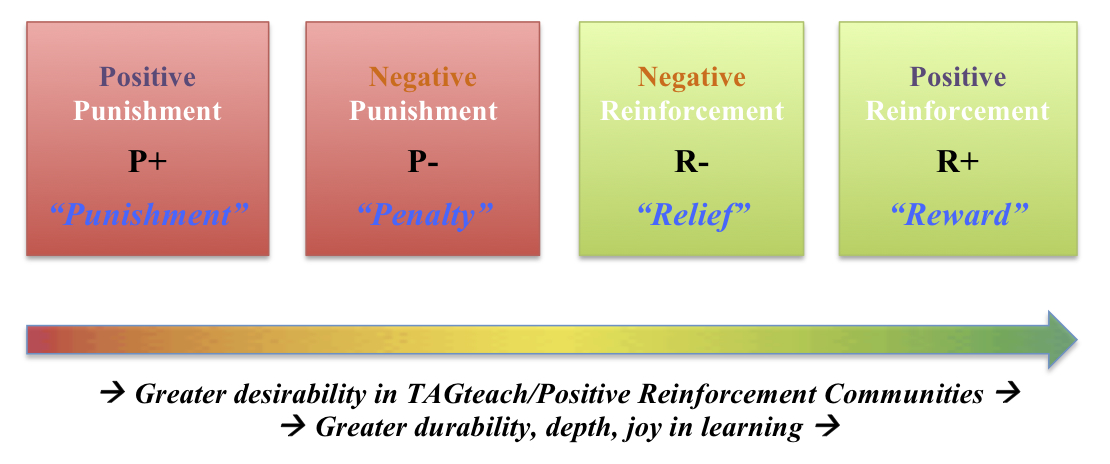 positive negative reinforcment Motivating employees comes down to two methods: positive and negative reinforcement which is yours.