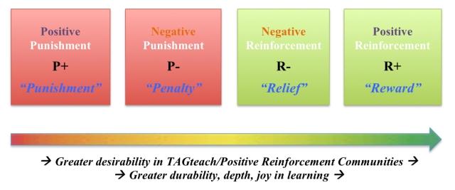 Positive Reinforcment Spectrum for Blog jpg