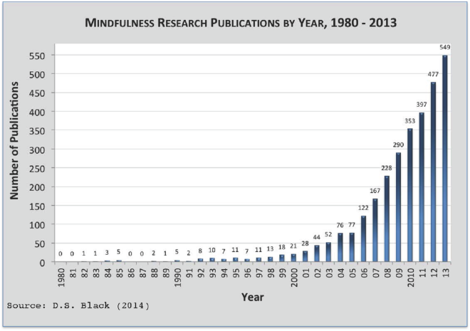 Mindfulness research keeps growing, a reflection of societal interest in its benefits.
